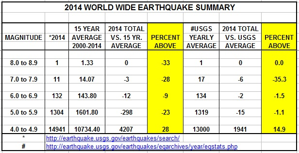 Significant Earthquakes 2014
