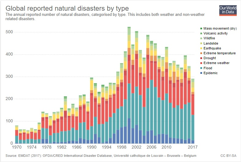 Significant Natural Disasters 1950-2017 Chart
