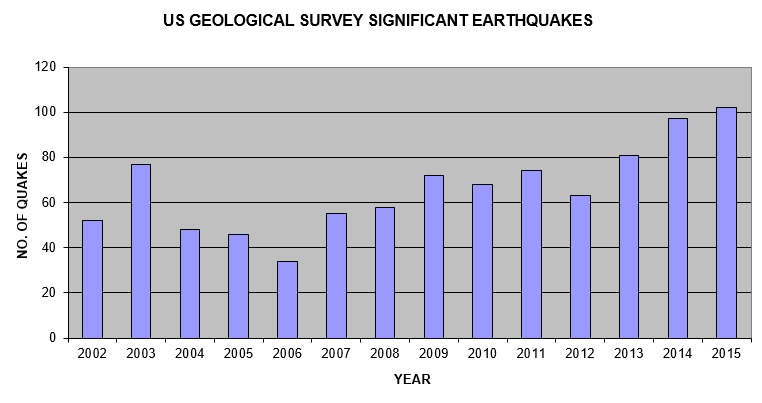 Significant Earthquakes 2002-2015